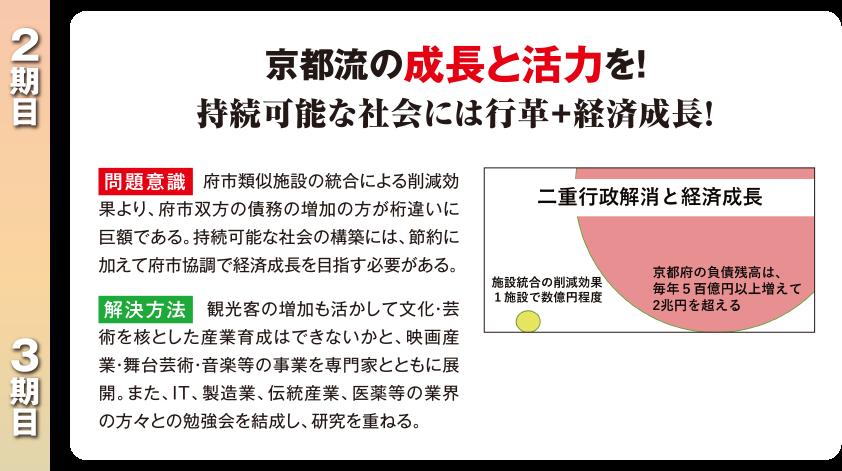 京都流の成長と活力を